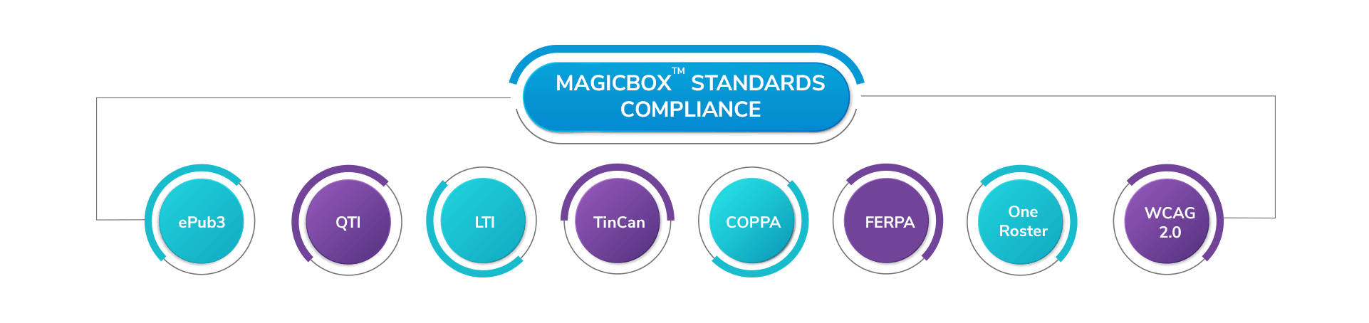MagicBox™ standard compliance