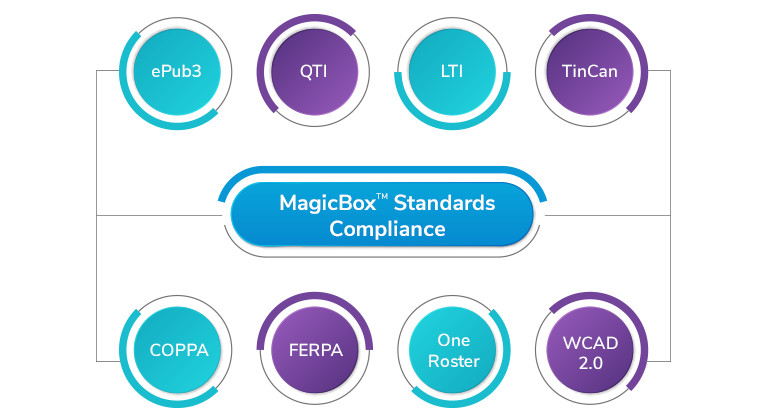 MagicBox™ standard compliance mobile