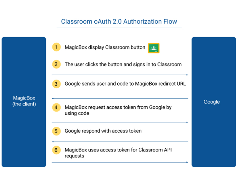 Google Classroom + MagicBox<sup>TM</sup> – A Complete Learning Solution