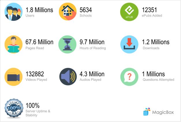 MagicBox Platform Stats
