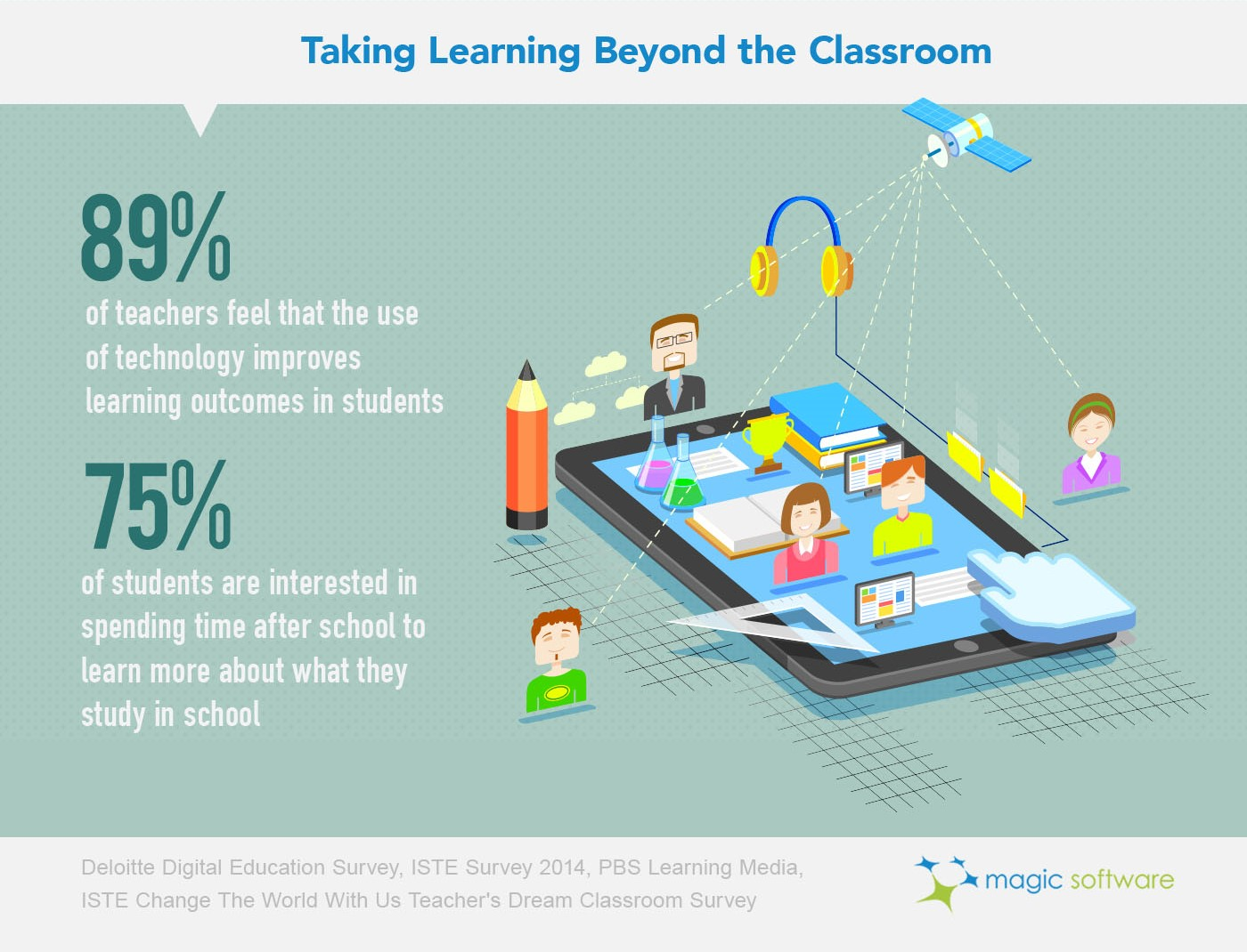Improving Learning in Classroom with Digital Education