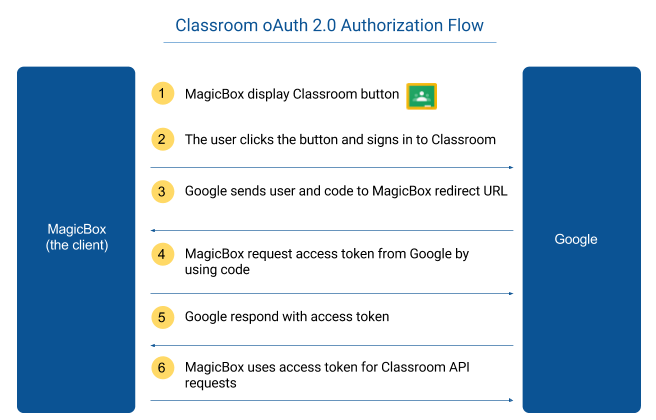 Google Classroom + MagicBox<sup>TM</sup> &#8211; A Complete Learning Solution