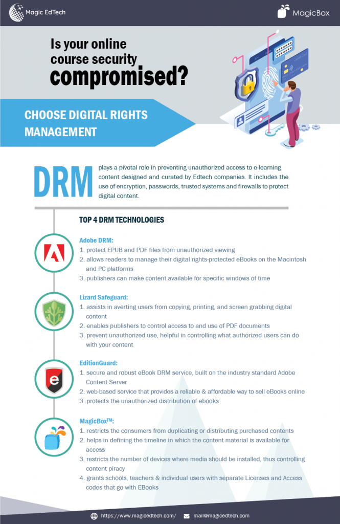 Digital Rights Management (DRM) Solutions - MagicBox