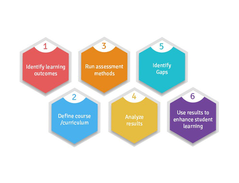 Making Academic Assessments Relevant and Impactful with a Digital Learning Platform