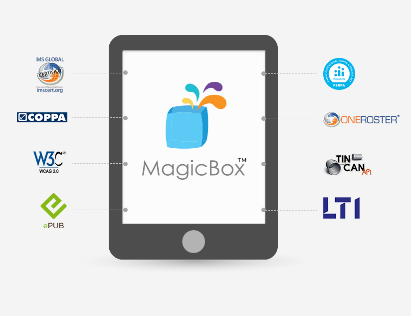 MagicBox™ Integration Partners: Easing Compliance