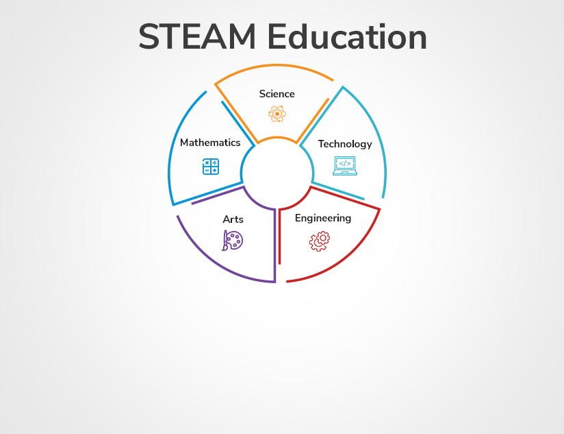 Why K-12 Needs to Incorporate STEAM Education in the Classroom