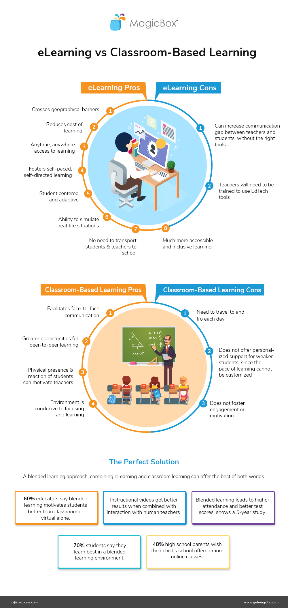 infographic- elearning vs classroom learning