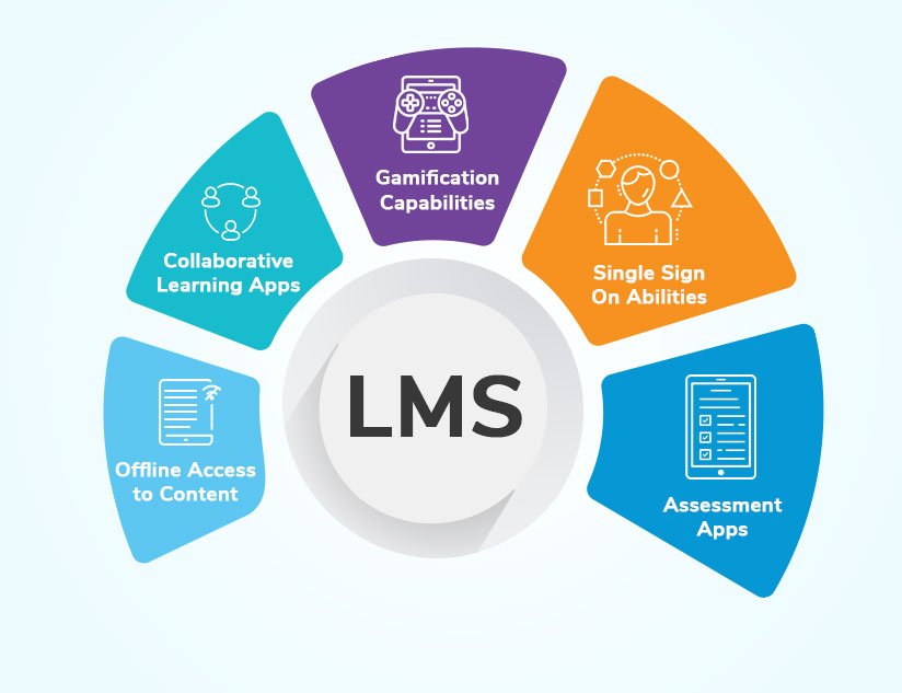 5 Apps Your LMS Must Have to Enhance Digital Learning