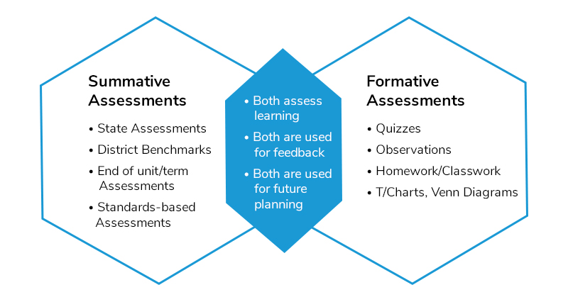 Summative vs Formative Assessments MagicBox