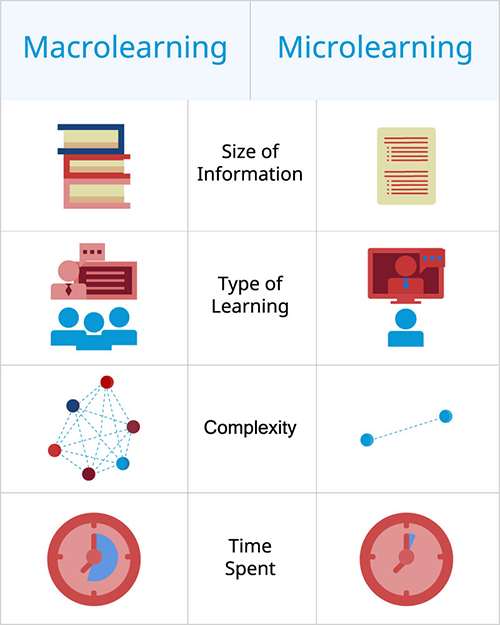 microlearning vs macrolearning MagicBox