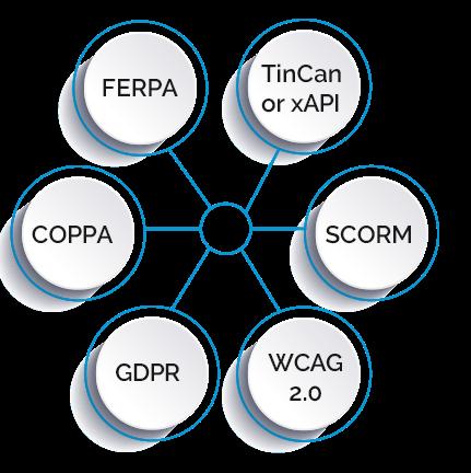 education compliance management platform